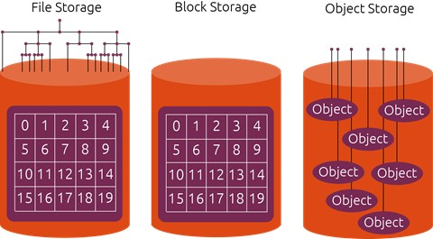 This image displays all three different types of storage. On the left is File storage which shows a cylinder of hierarchal tree like directory drawings to show how file storage works. Then block storage is in the middle showing a cylinder with a bunch of blocks with numbers inside of them representing their addresses. Then there's object storage on the right with a cylinder which has differnt circle objects with lines connected to each which all go to the top of the cylinder representing their globally unique identifiers.
